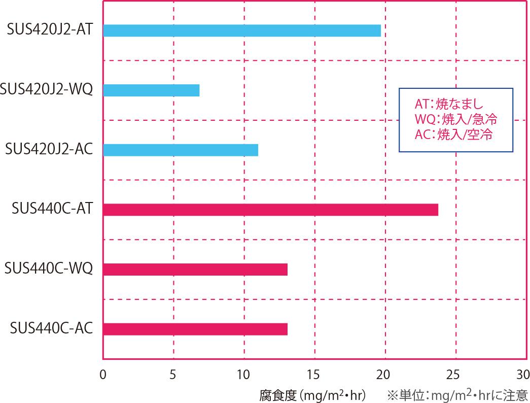 5.0%-NaCl(塩水)浸漬試験