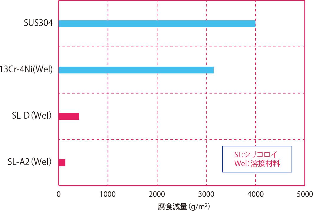 2.0%フッ化水素酸溶液腐食試験(浸漬時間50hrの比較)