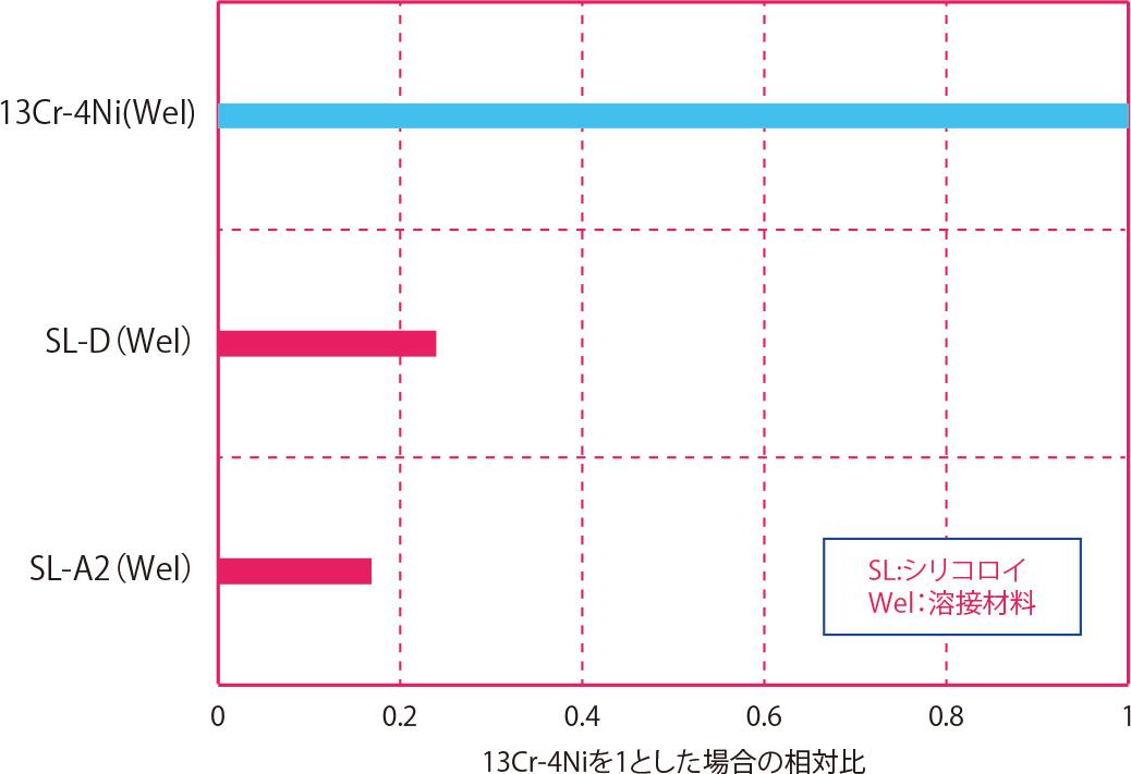 2.0%フッ化水素酸溶液腐食試験(腐食時間と腐食減量の関係)