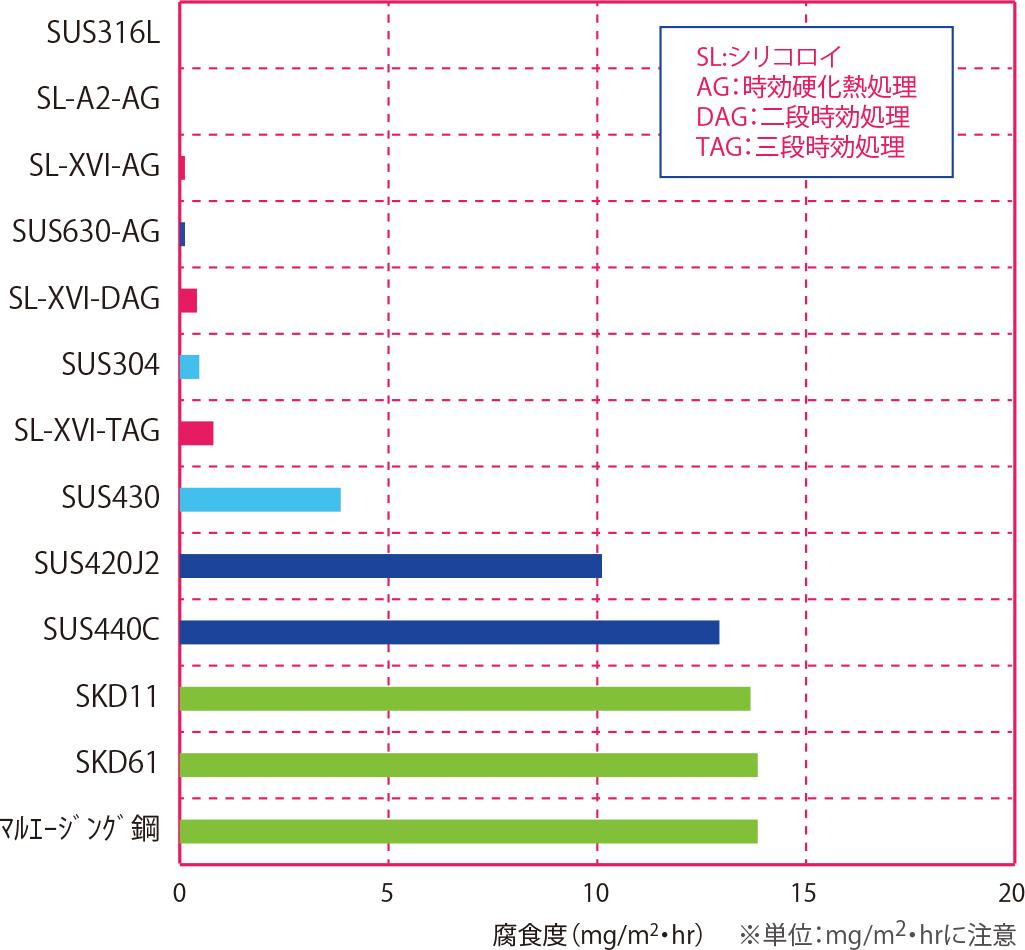 5.0%NaCl(塩水)浸漬試験(耐食性順)