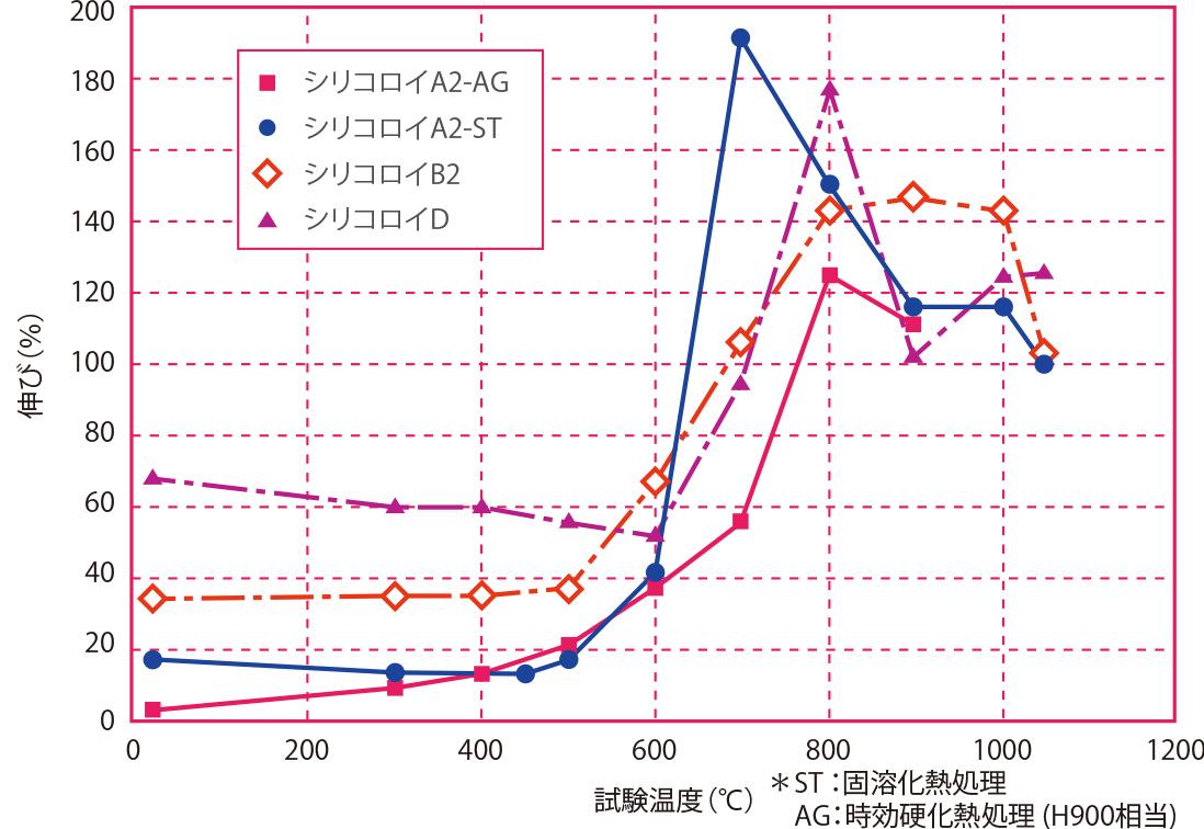 試験温度と伸びの関係