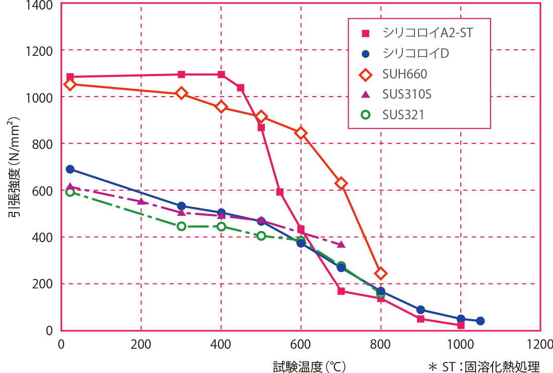 試験温度と引張強度の関係