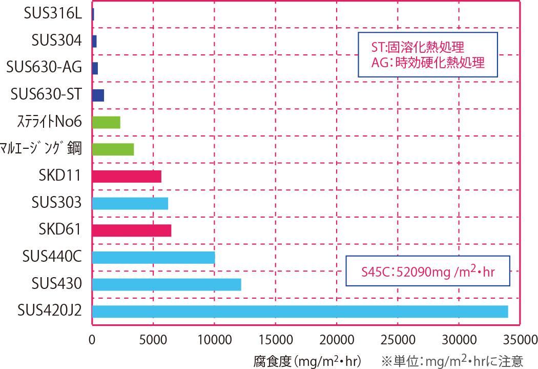 ステンレス及び特殊鋼の比較