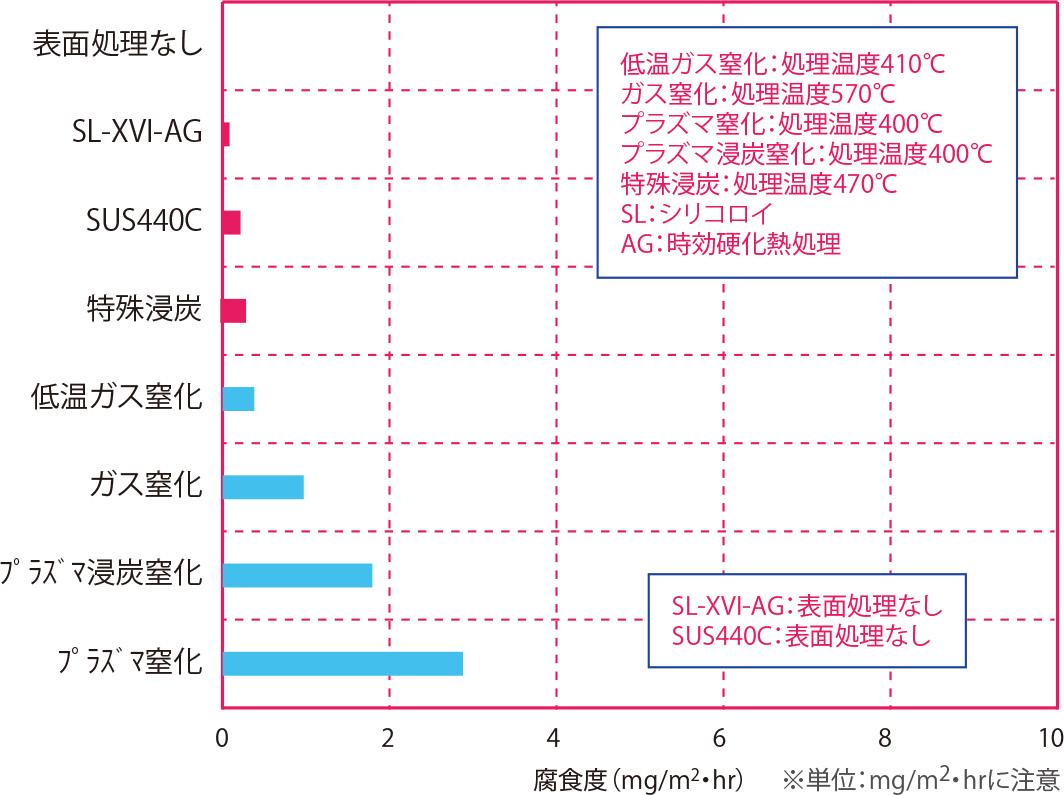 純水浸漬試験(耐食性順) 材質:SUS304