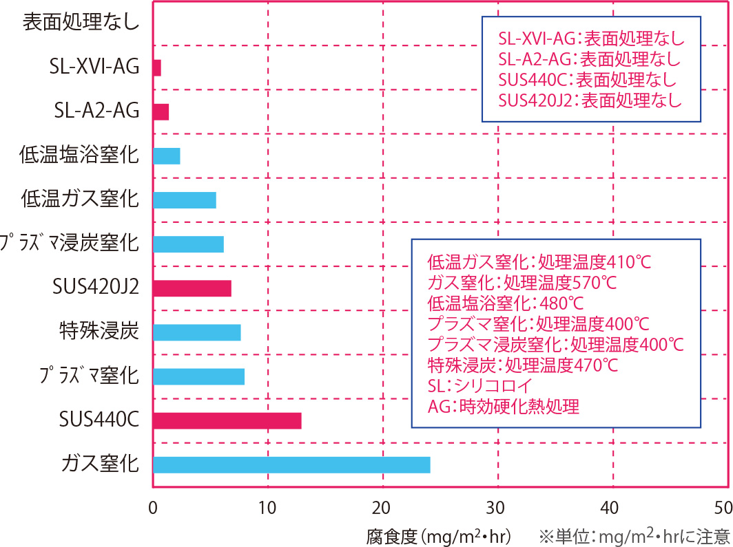 5.0%NaCl(塩水)浸漬試験(耐食性順) 材質:SUS304