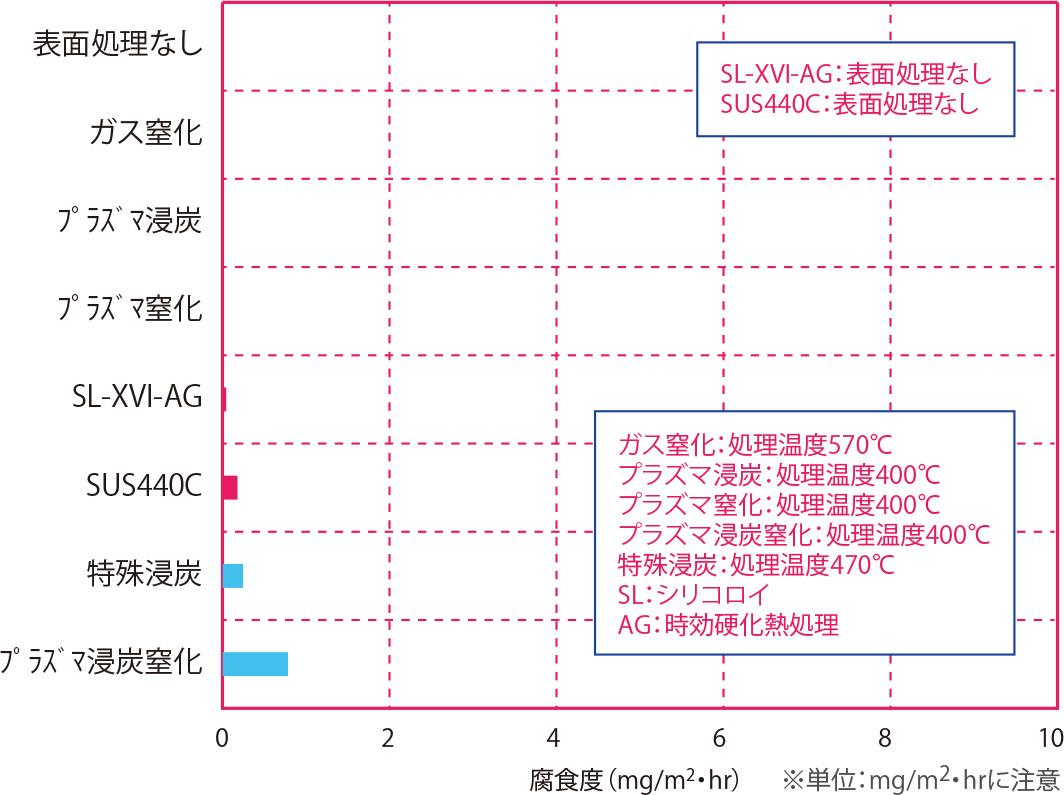 純水浸漬試験(耐食性順) 材質:SUS316L