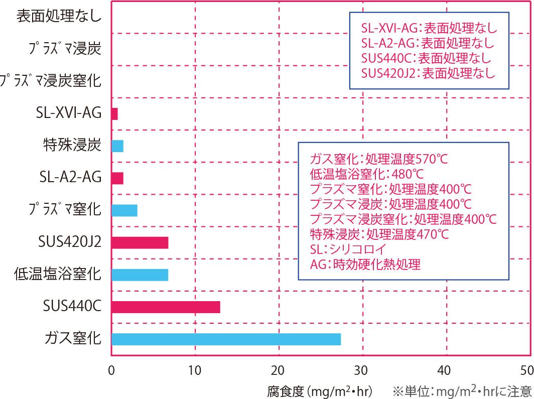 5.0%NaCl(塩水)浸漬試験(耐食性順) 材質:SUS316L