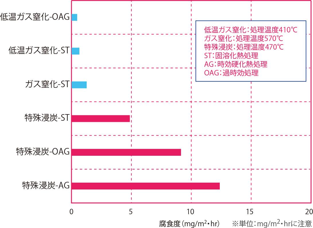 純水浸漬試験(耐食性順) 材質:シリコロイA2