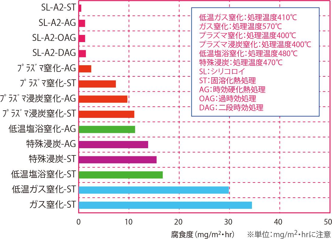 5.0%NaCl(塩水)浸漬試験(耐食性順) 材質:シリコロイA2