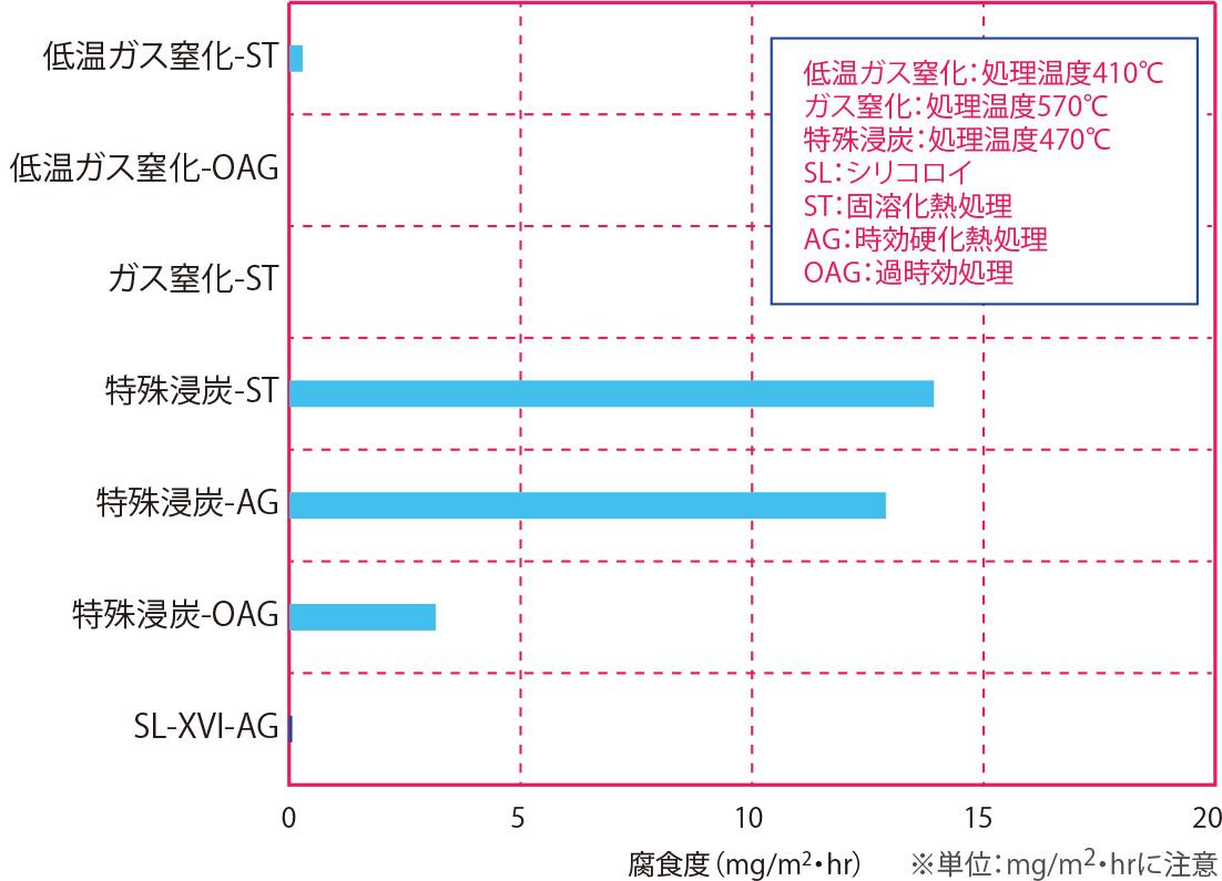 純水浸漬試験 材質:シリコロイXVI