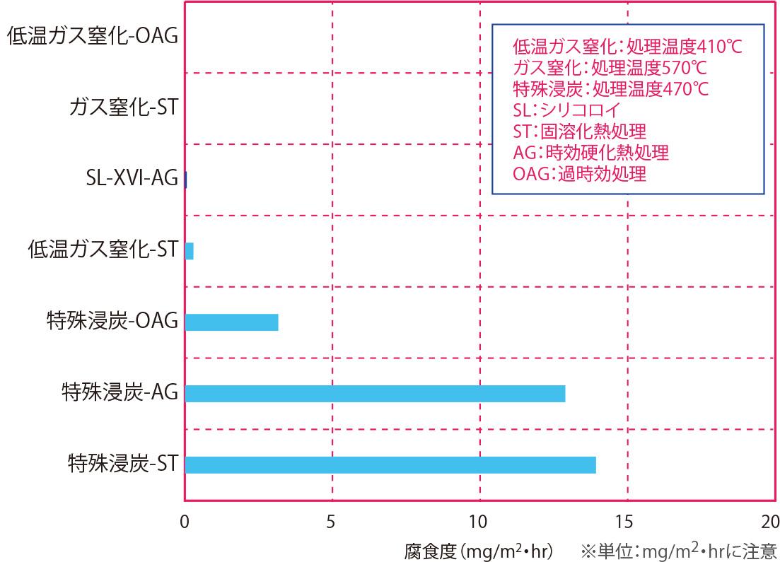 純水浸漬試験(耐食性順) 材質:シリコロイXVI