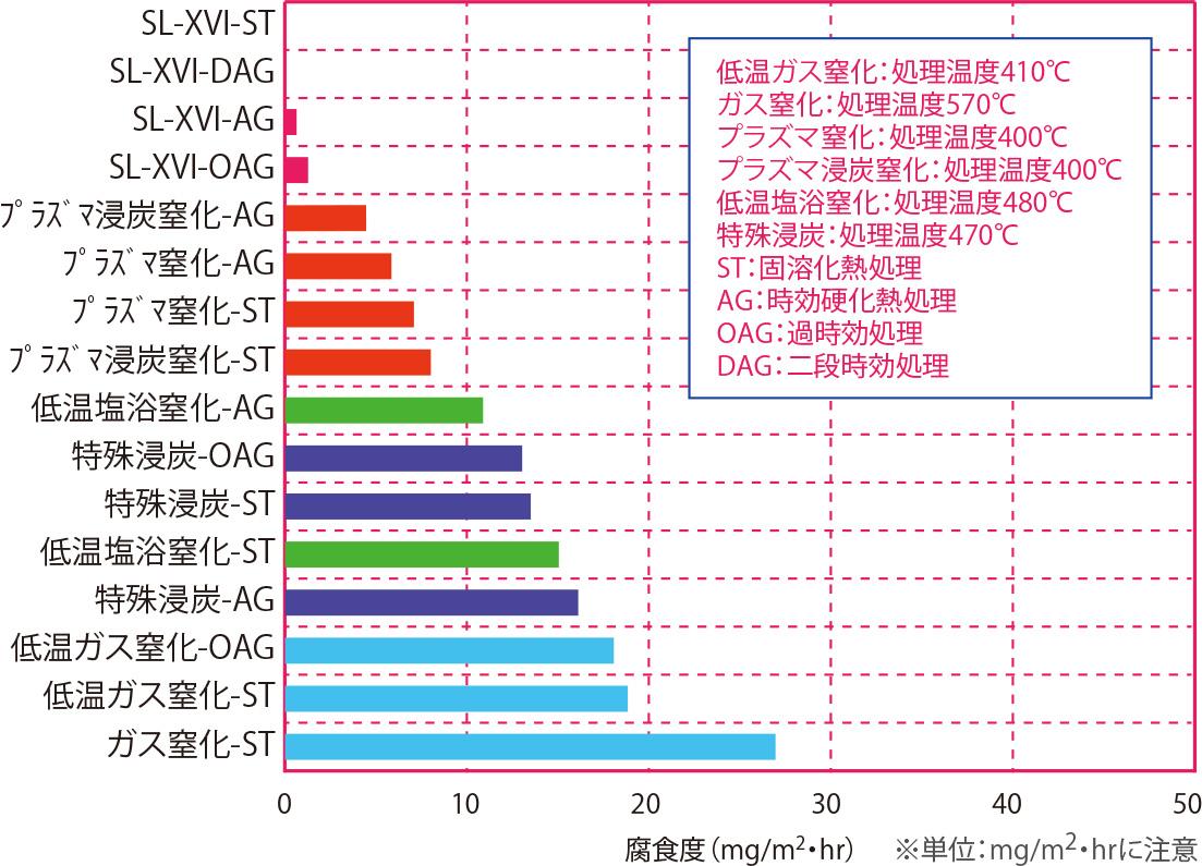5.0%NaCl(塩水)浸漬試験(耐食性順) 材質:シリコロイXVI