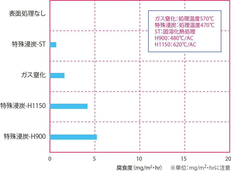 純水浸漬試験(耐食性順) 材質:SUS630