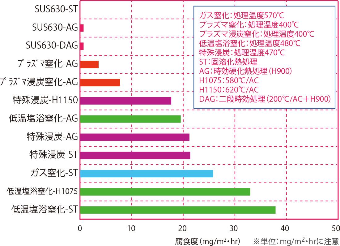 5.0%NaCl(塩水)浸漬試験(耐食性順) 材質:SUS630