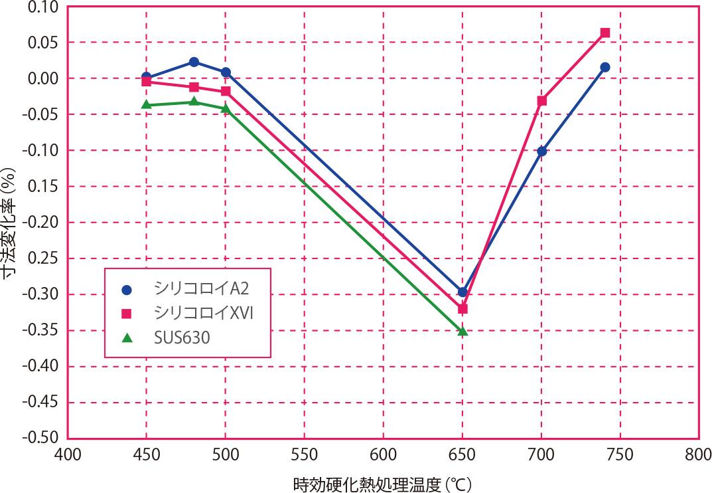 時効硬化熱処理による寸法変化( 長径方向)
