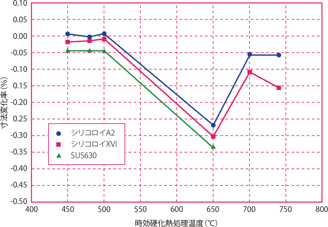 時効硬化熱処理による寸法変化( 長さ方向)