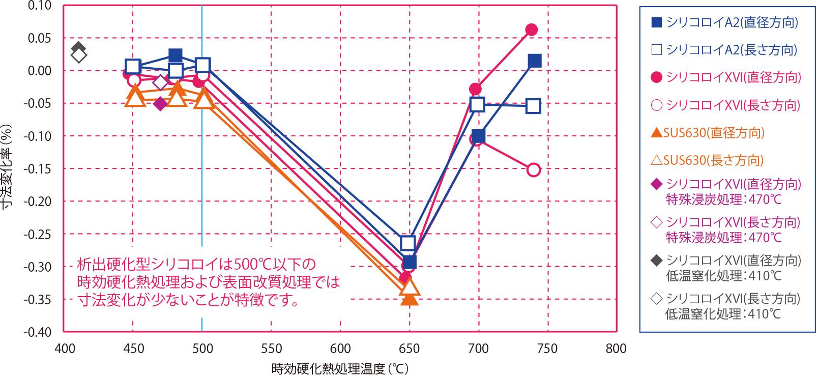 時効硬化熱処理温度と寸法変化率の関係