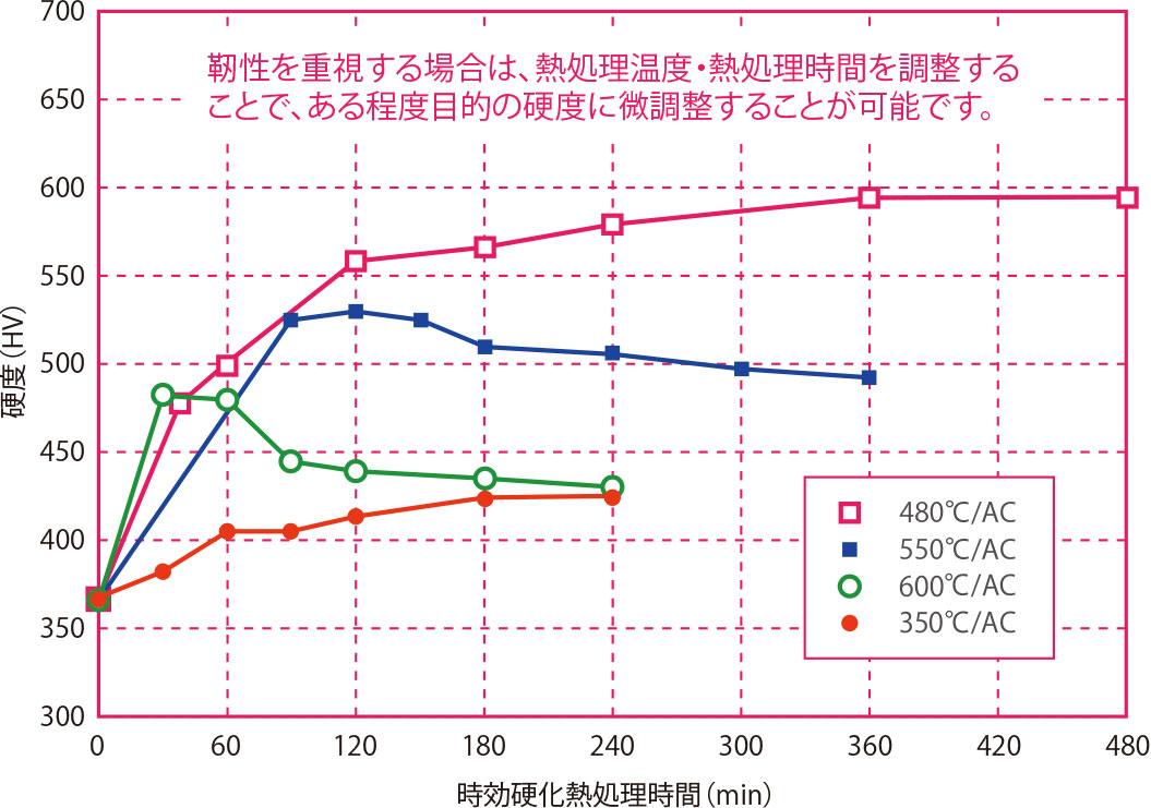 各温度における時効硬化曲線