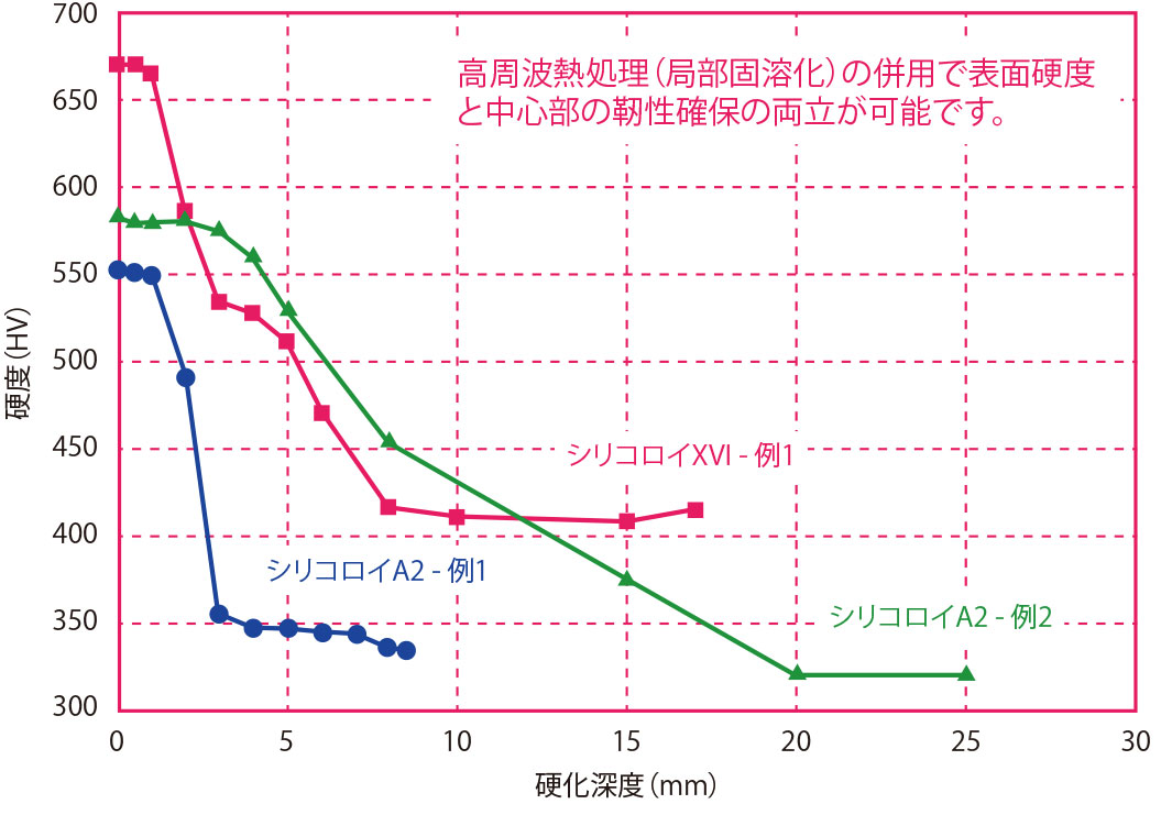 高周波熱処理+時効硬化熱処理の硬化深度