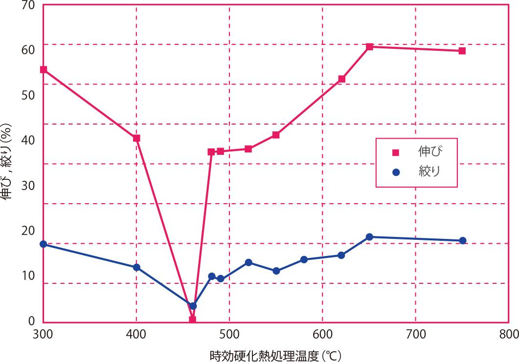 時効硬化熱処理温度と伸び・絞りの関係