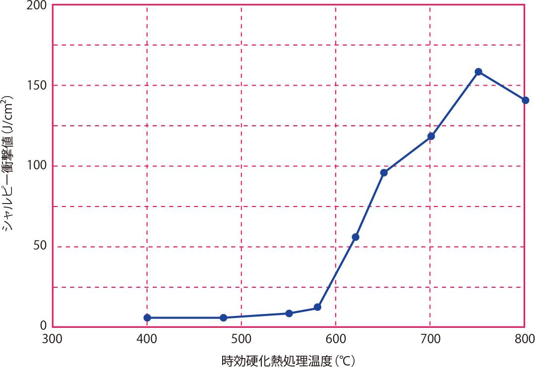時効硬化熱処理温度と衝撃値の関係