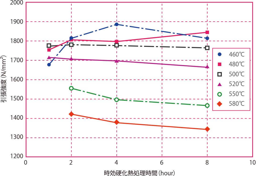 時効硬化熱処理時間と引張強度の関係