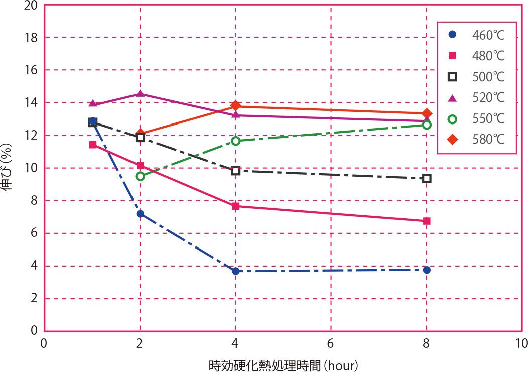 時効硬化熱処理時間と伸びの関係