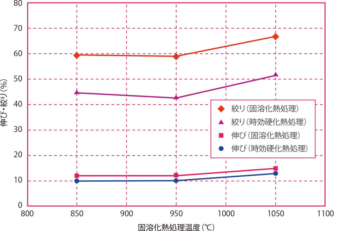 固溶化熱処理温度と伸び・絞りの関係