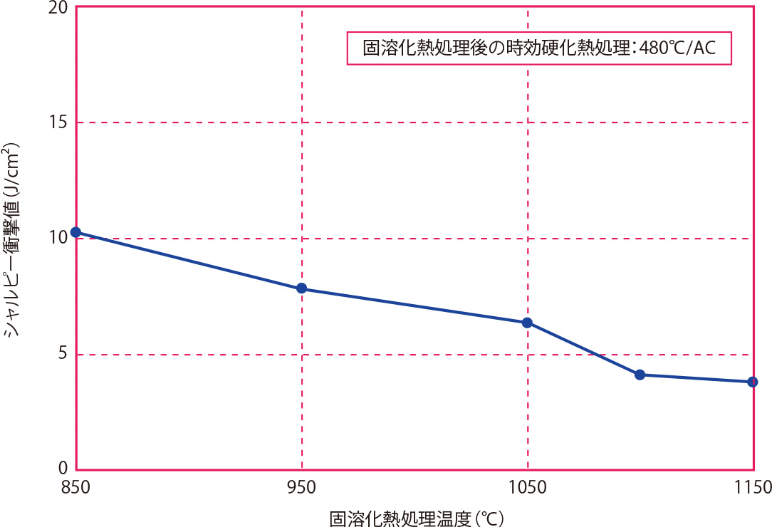 固溶化熱処理温度と衝撃値の関係