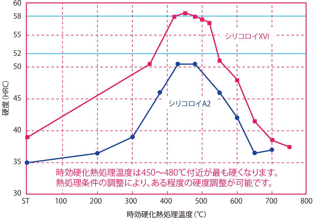 時効硬化熱処理温度と硬度の関係