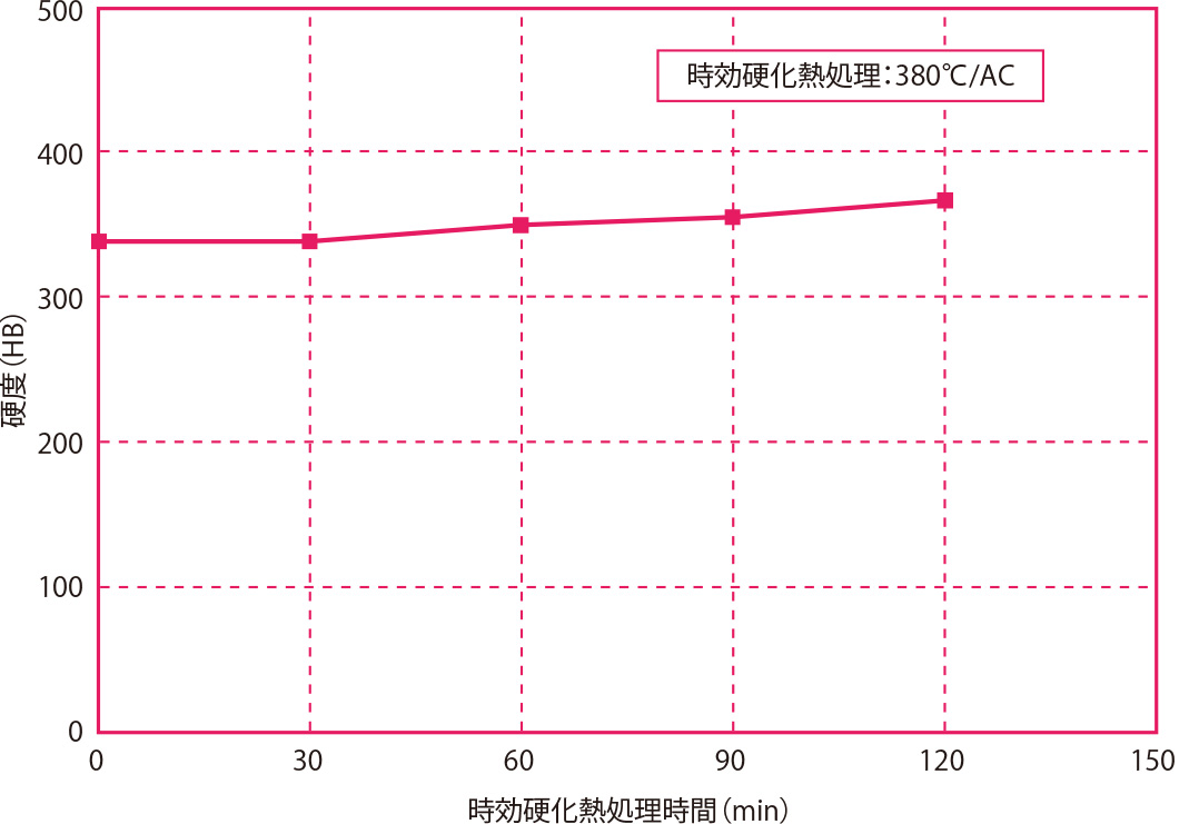 時効硬化熱処理時間と硬度の関係
