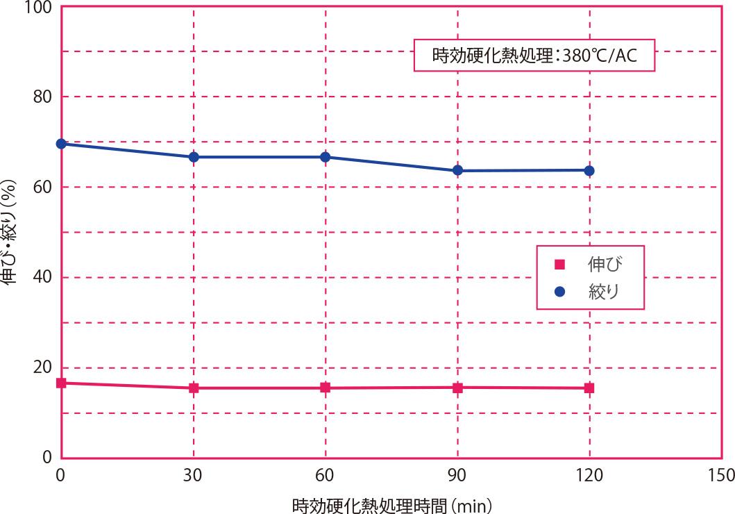 時効硬化熱処理時間と伸び・絞りの関係