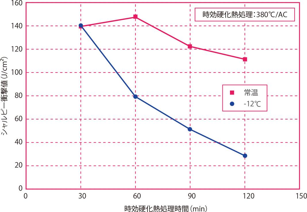 時効硬化熱処理時間と衝撃値の関係