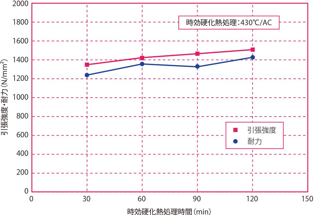 時効硬化熱処理時間と引張強度・耐力の関係