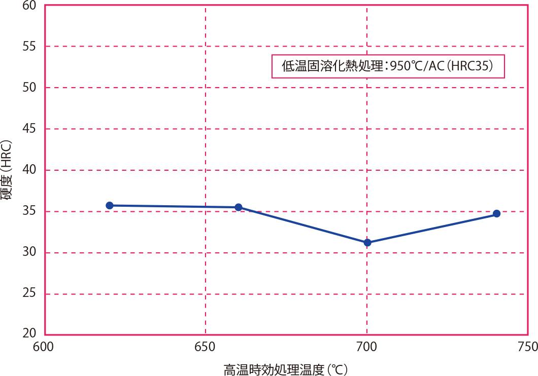 高温時効処理温度と硬度の関係