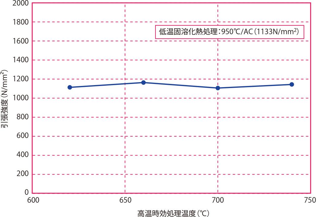 高温時効処理温度と引張強度の関係