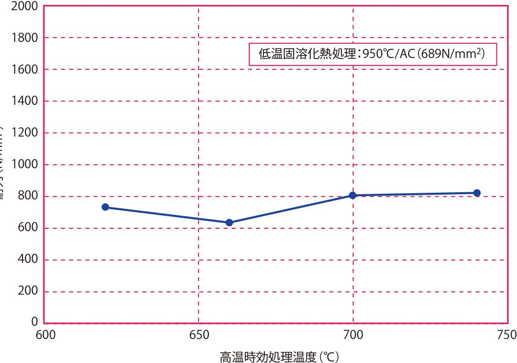 高温時効処理温度と耐力の関係