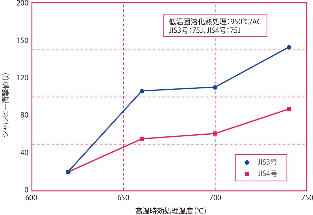 高温時効処理温度と衝撃値の関係