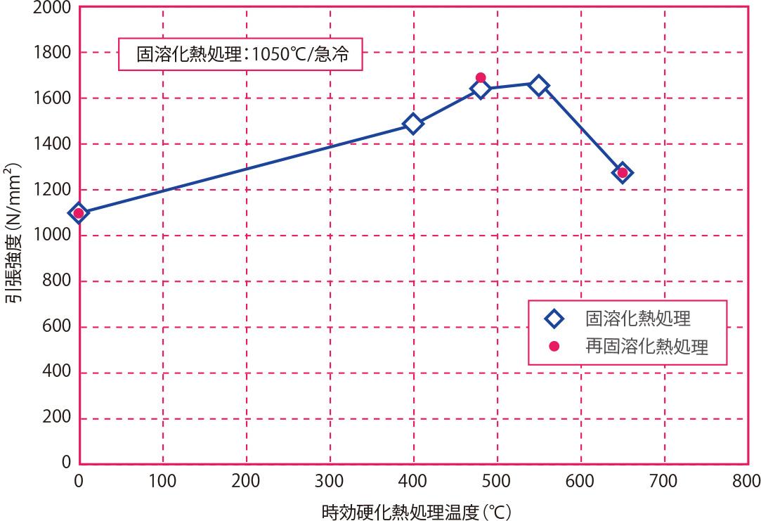時効硬化熱処理温度と引張強度の関係