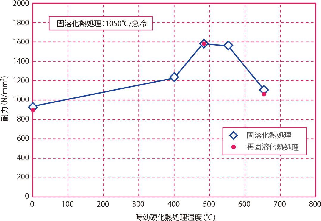 時効硬化熱処理温度と耐力の関係