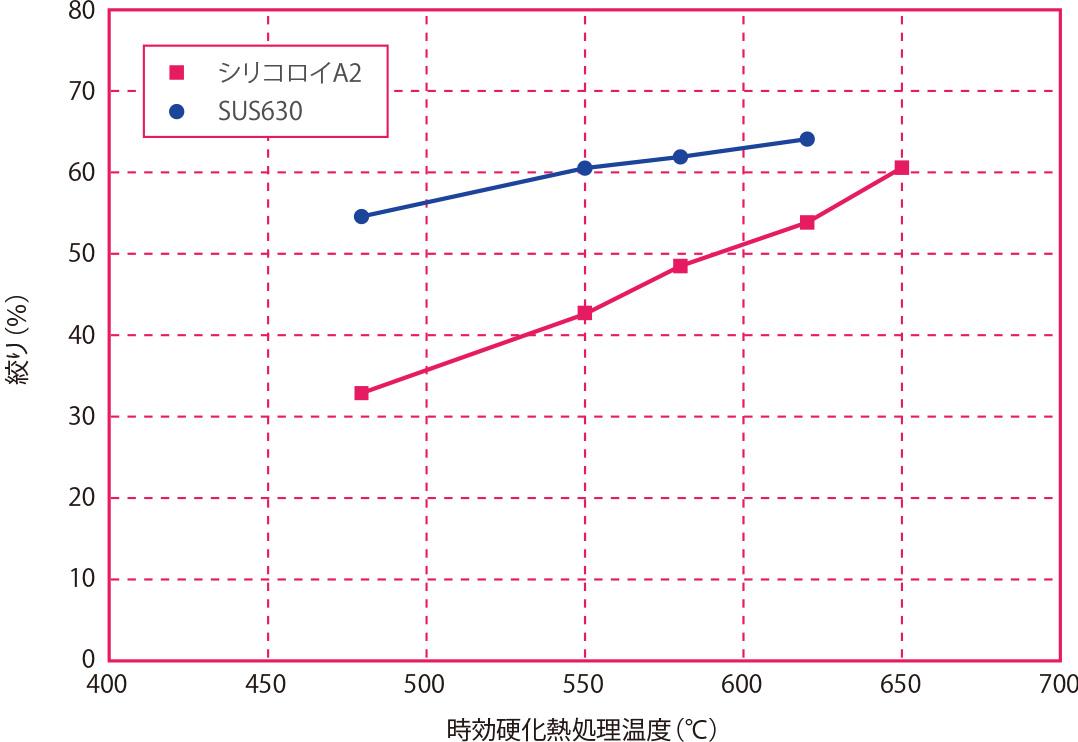 時効硬化熱処理温度と絞りの関係