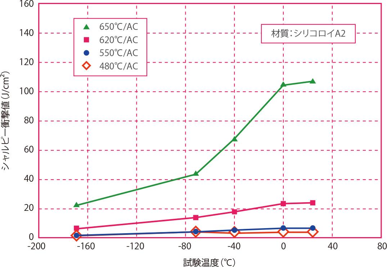 時効処理温度と低温衝撃値の関係