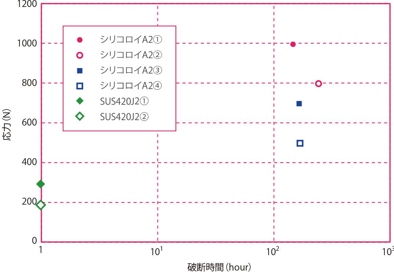 応力腐食割れ試験(0.5%H2SO4沸騰)
