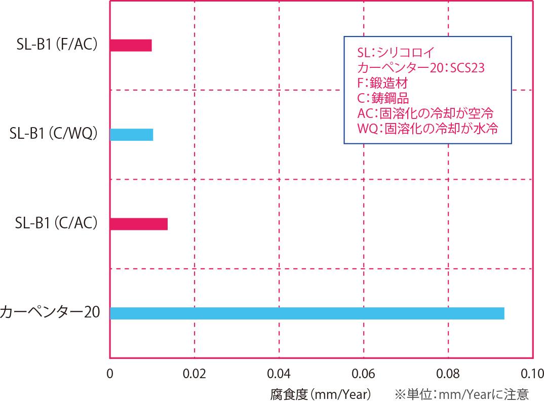 98%-HNO3 (50℃)