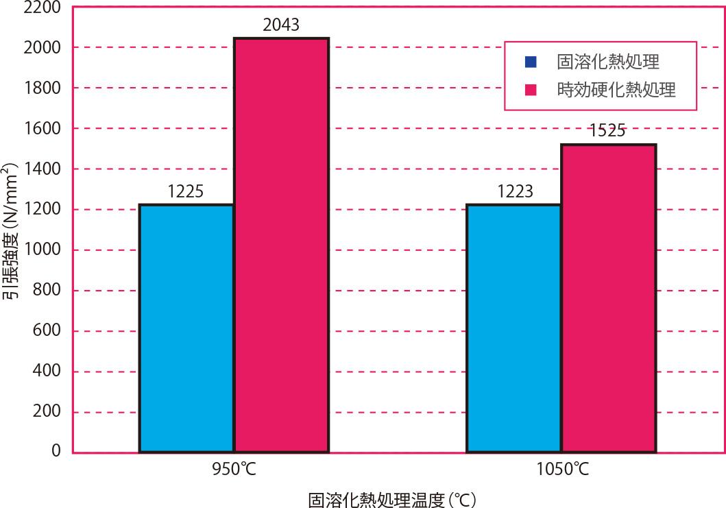固溶化熱処理温度と引張強度の関係