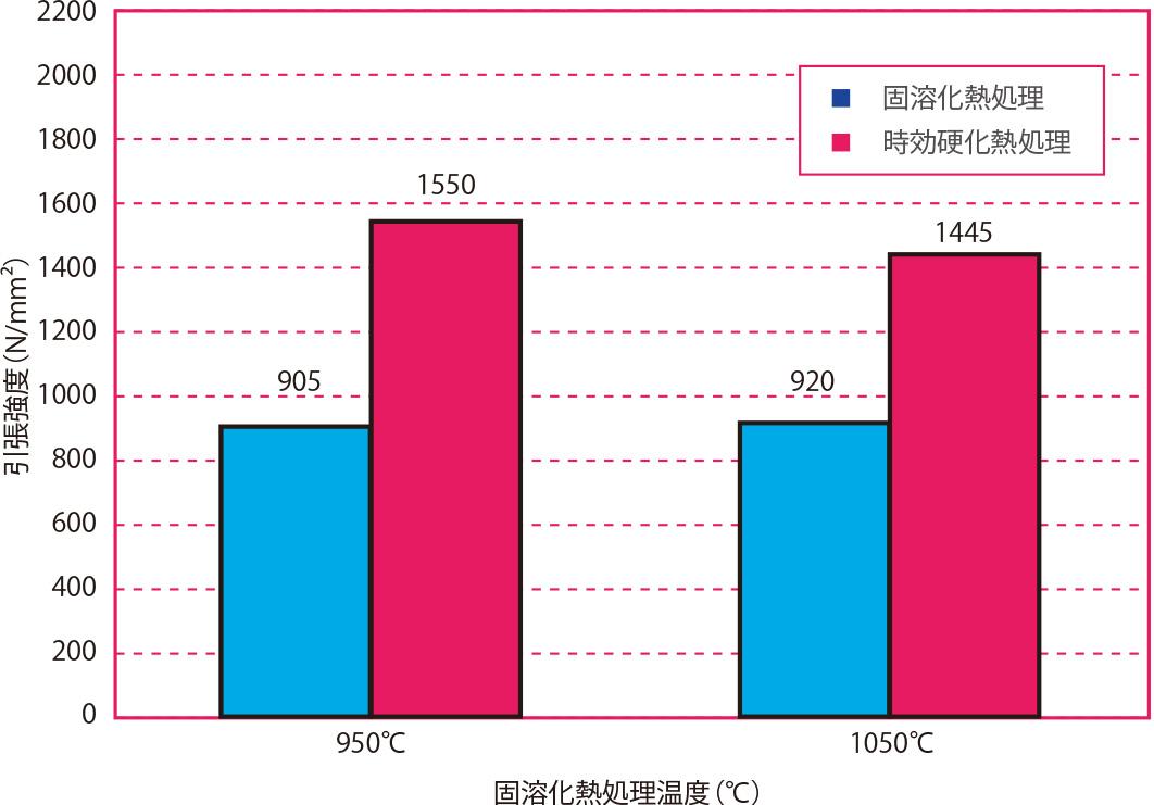 固溶化熱処理温度と耐力の関係