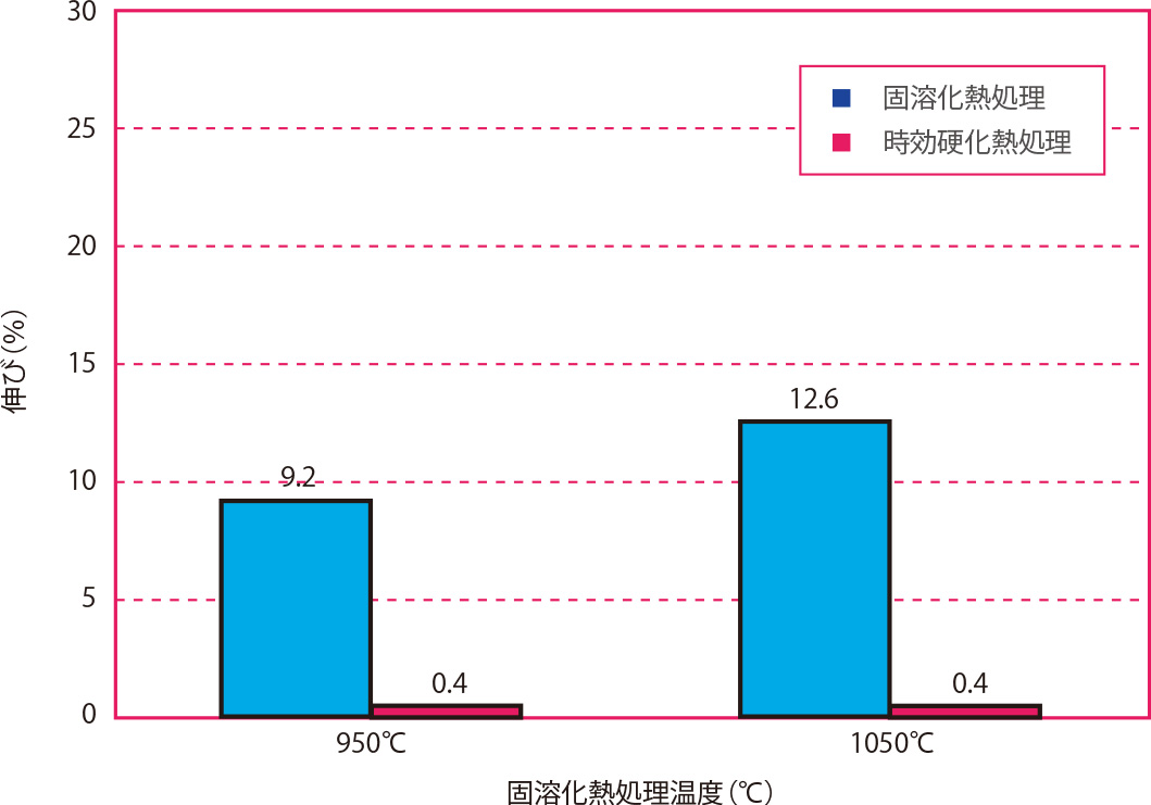 固溶化熱処理温度と伸びの関係