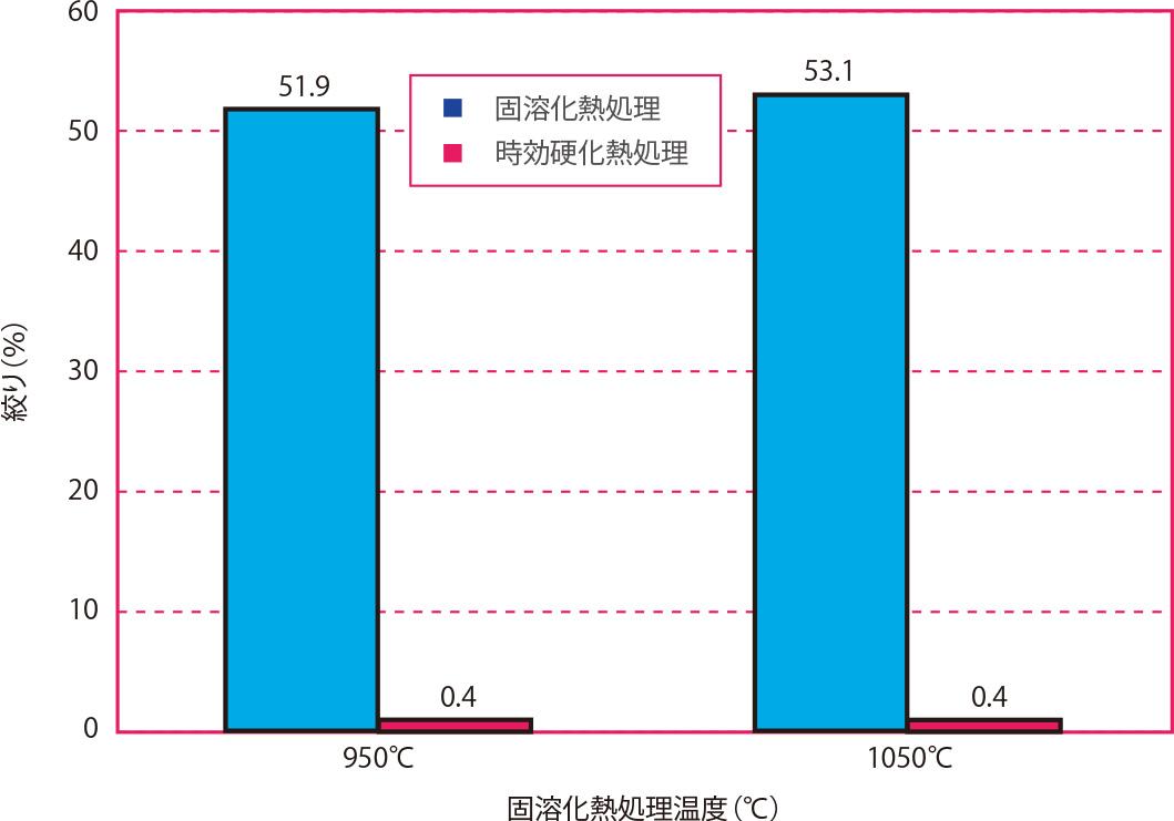 固溶化熱処理温度と絞りの関係