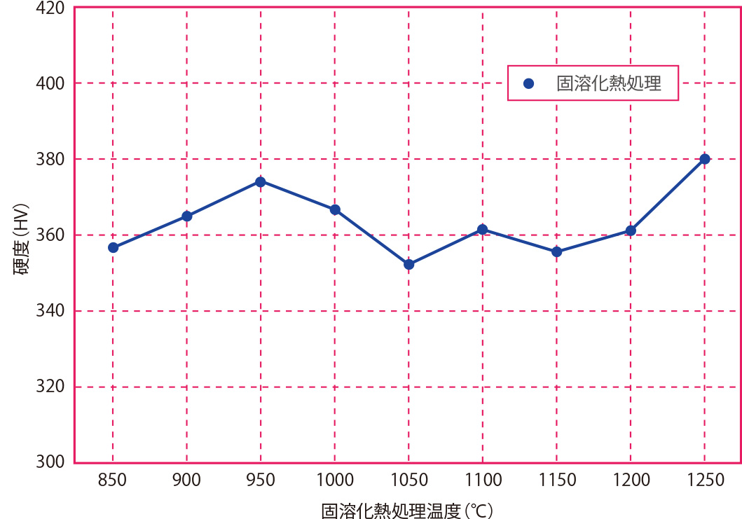 固溶化熱処理温度と硬度の関係