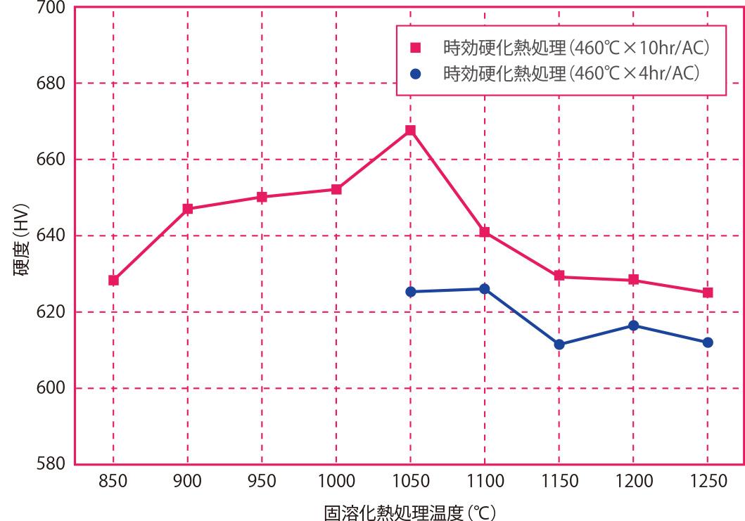 固溶化熱処理温度と時効硬化熱処理の関係
